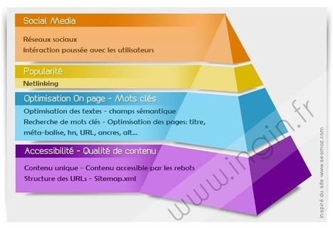 Pyramide de référencement - Les bases du référencement naturel   Formation multimedia   Scoop.it
