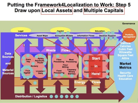 Sustainable Local Economic Development: Framework for Localization - In Action | Buy Local | Scoop.it