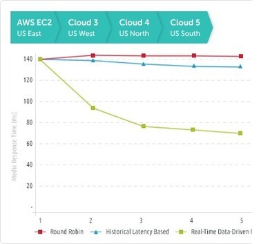 Cedexis Openmix, The AWS Multi-Region Load Balancing Solution | Scala & Cloud Playing | Scoop.it