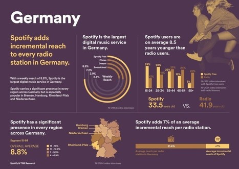 Here's why Spotify thinks 'free' music is actually worth billions | Infos sur le milieu musical international | Scoop.it