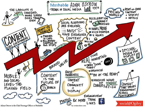 Adam Ostrow of Mashable Shares Trends in Social Media « Graphic ... | Graphic Facilitation | Scoop.it