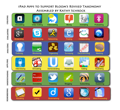 Bloomin' iPad by Kathy Schrock | Bloom's Taxonomy Presented Visually | Scoop.it