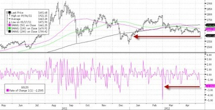 As #China Buys, Sellers Push #Gold Down To 4 Month Lows | ZeroHedge | Commodities, Resource and Freedom | Scoop.it