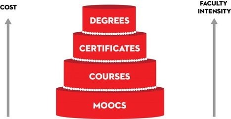 Institutional Strategies for MOOCs: Berklee's Approach | mLearning anywhere, anytime, anyhow ... | Scoop.it