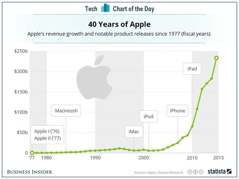 This chart shows very clearly why the iPhone is so important to Apple | MakeMarketLaunchIT - Product Creation | Scoop.it