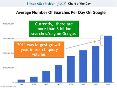 Google's Death Greatly Exagerated: Google Search Still Growing | Social on the GO!!! | Scoop.it