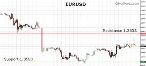 EURUSD flirting with the 1.36 level ahead of the FOMC Meeting Minutes | HotForex Blog | hotforex news | Scoop.it