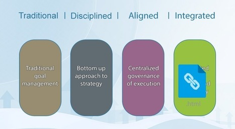 Strategy Execution Maturity Model - an introduction - i-nexus | Business Transformation | Scoop.it