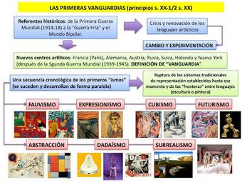 HISTORIA DEL ARTE: LAS VANGUARDIAS PICTÓRICAS DE PRINCIPIOS DEL S. XX | EnsimismArte | Scoop.it