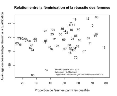 Bilan de la qualification CNU | Enseignement Supérieur et Recherche en France | Scoop.it