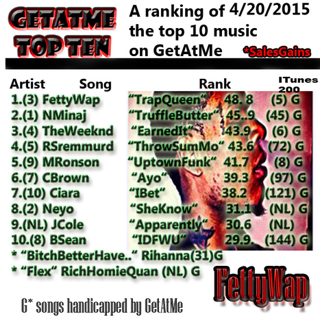 "GetAtMe TopTen 4/20/2015 Fetty Wap takes #1 with ""TrapQueen"" 