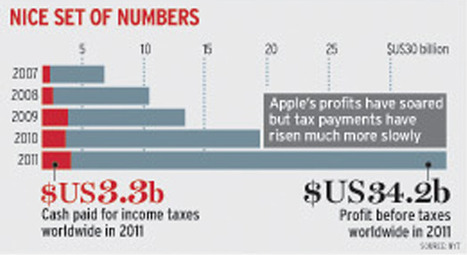 Letterbox in Luxembourg one way Apple avoids paying billions in worldwide tax | Hidden financial system | Scoop.it