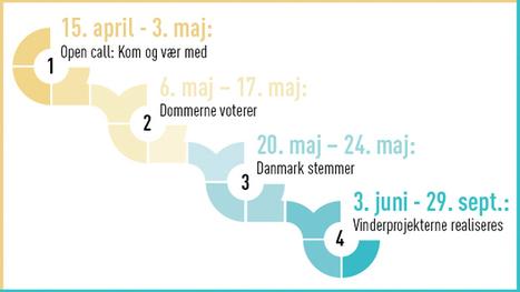 Byg det op: Vil du forandre et sted i din by?   wikinomics.dk_projects of Danish origin   Scoop.it
