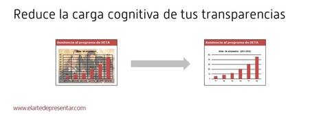 Principios de diseño para reducir la carga cognitiva de las transparencias de tus presentaciones   Educación   Scoop.it
