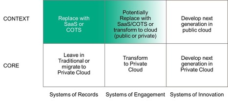 Analyze your portfolio, understand the role of your applications. | Chief Technologist Cloud Strategy | Scoop.it