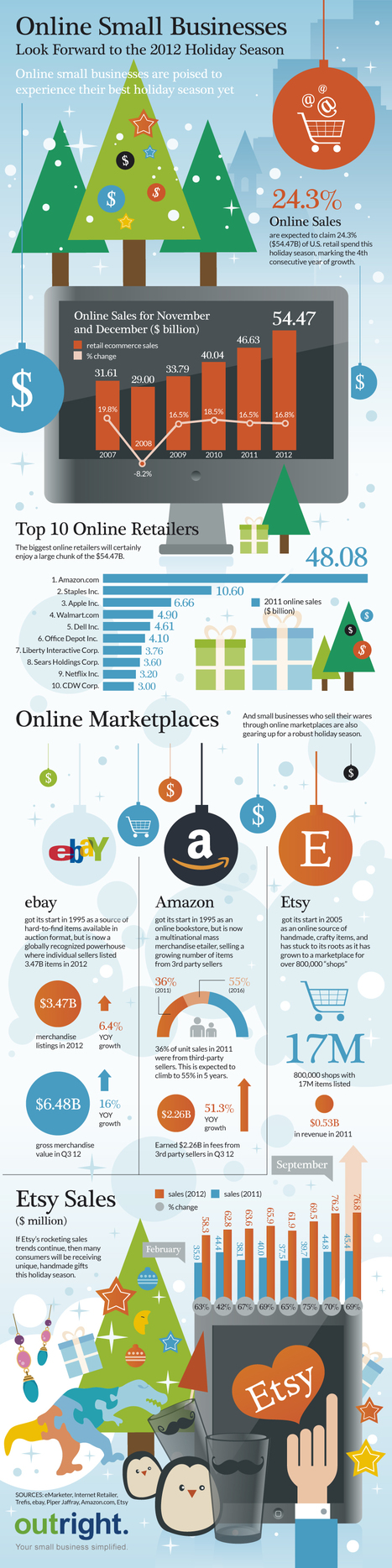 Online Small Business Holiday Sales in 2012 [Infographic]   MarketingHits   Scoop.it