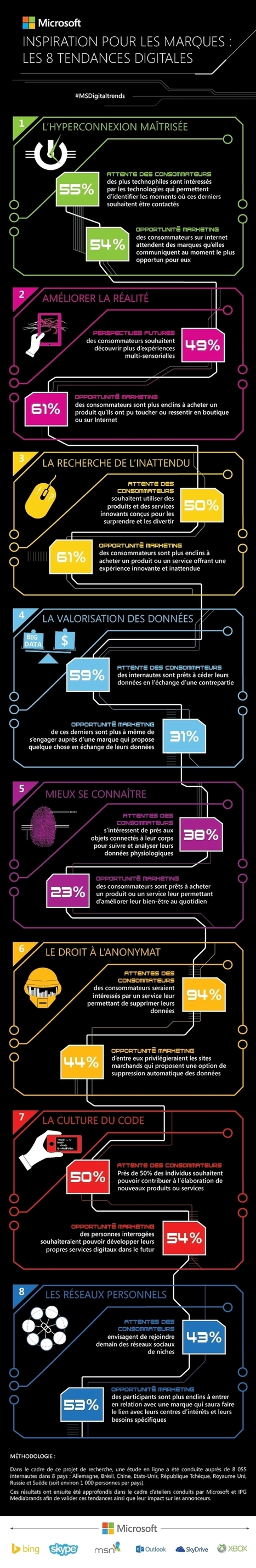 Infographie | 8 inspirations digitales pour les marques en 2014 | Stratégie marketing | Scoop.it