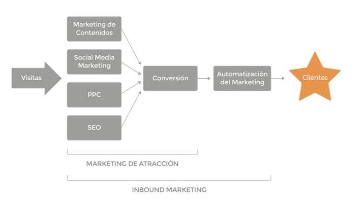 Todo lo que debes saber sobre Marketing de Atracción | Marketing de contenidos, artículos seleccionados por Eva Sanagustin | Scoop.it