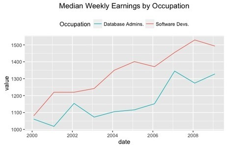 Calculate Wages and Benefits in R with blscrapeR   R for Journalists   Scoop.it