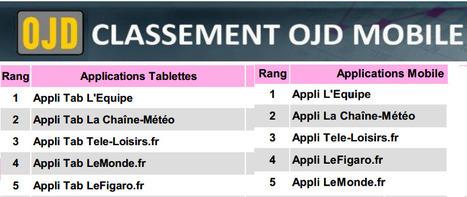 OJD : les applis mobiles et tablettes de L'Equipe en tête en juillet | DocPresseESJ | Scoop.it