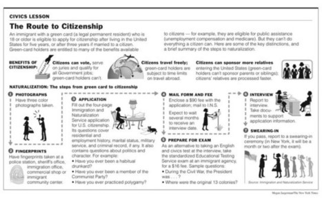 How To Become a U.S. Citizen [Infographic] | BestInfographics.co | The Best Infographics | Scoop.it