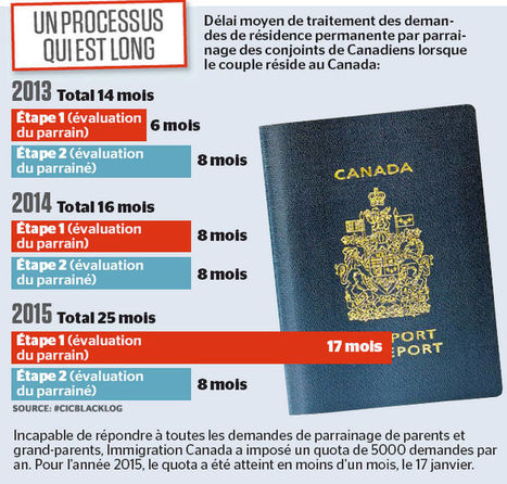 Immigrer, un cauchemar bureaucratique | Les liens de Hyacinthe | Scoop.it
