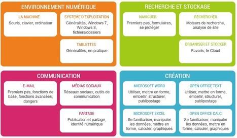 Modules d'initiation à l'informatique et au numérique | TICE, Web 2.0, logiciels libres | Scoop.it