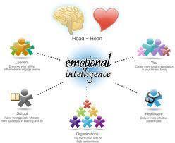 La Inteligencia Emocional en el ámbito corporativo | Educación integral. | Scoop.it