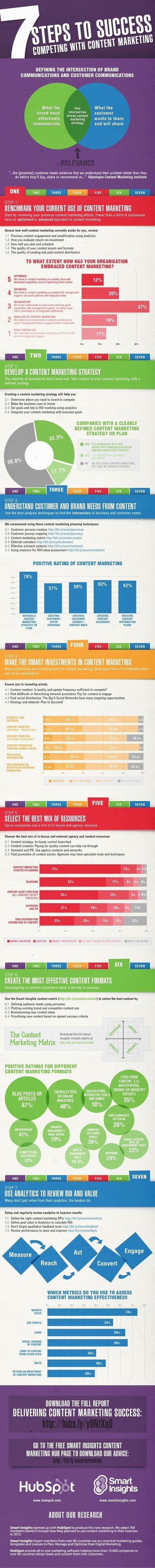7 Steps To Content Marketing Sucess - A Survey Infographic | Advanced SEO | Social Media Tips | Scoop.it