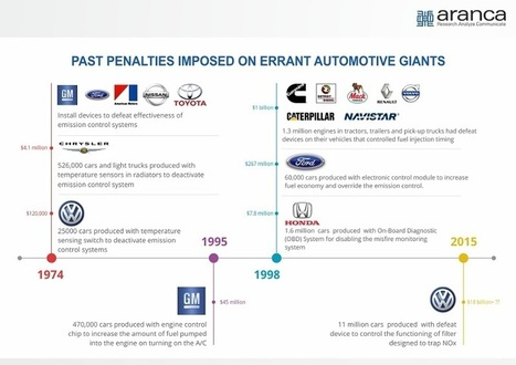 Aranca - Volkswagen - Not The First Time It Broke Emission Laws; But Should Be Its Last   Business Research   Scoop.it