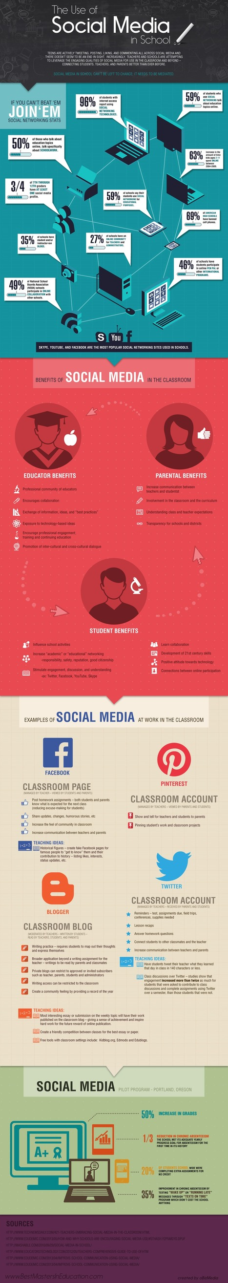The Use of Social Media in Schools – an infographic | Social Media 4 Education | Scoop.it