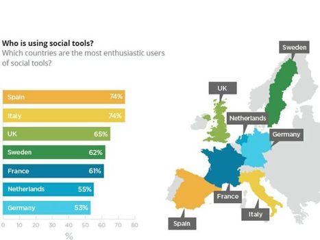 Google: i manager che utilizzano i social media per lavoro sono più positivi e produttivi - Event Report   Social Media Italy   Scoop.it