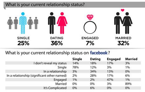 Facebook og Valentines day | Sosial på norsk | Scoop.it