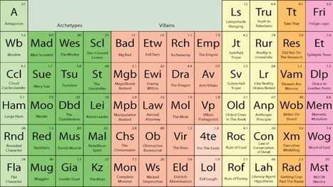 """The Periodic Table of Storytelling"" Reveals the Elements of Telling ... 