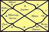 Predicting career prospects from Vedic Horoscope | Indian astrology | Scoop.it