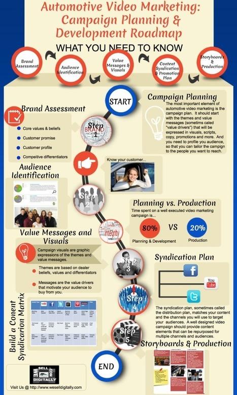 Automotive Video Marketing: Campaign Planning & Development Roadmap [Infographic] - Automotive Digital Marketing Professional Community | WeSellDigitally.com Weekly Digest | Automotive Video Marketing | Scoop.it