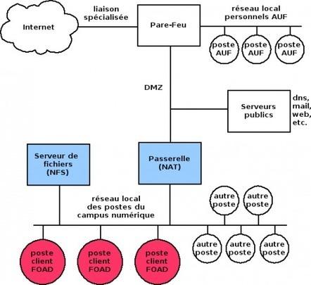 Recommandations techniques pour les FOAD | Formations Ouvertes A Distance de la Francophonie | Scoop.it