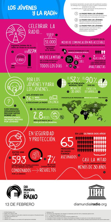 Los jóvenes y la radio - Especial de la UNESCO ... | Bibliotecas Escolares de Galicia | Scoop.it
