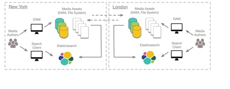 Scaling Elasticsearch Across Data Centers With Kafka | pdg-technologies.com | Scoop.it