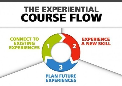 How to Use Experiential Course Flow to Enhance eLearning | Communication Pro sur internet | Scoop.it