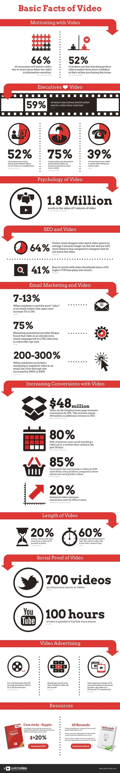 Latest Stats on Video Marketing [Infographic] | Visual Content Strategy | Scoop.it