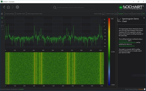 WPF Chart Realtime Spectrogram Demo   SciChart   Business Fashion   Scoop.it