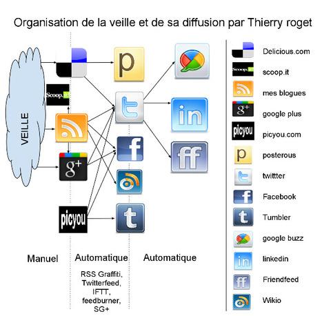 Etre présent sur les réseaux sociaux sans trop perdre de temps... | Misc Techno | Scoop.it