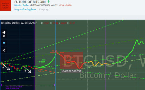 Predictive failure analysis - Bitcoin Price | Bitcoin newsletter | Scoop.it