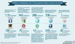 Tendances des réseaux sociaux pour 2014 » David Fayon | Nouvelles Technologies de la Formation Continue | Scoop.it