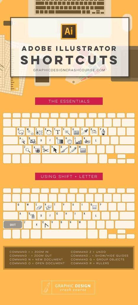 Adobe Illustrator Keyboard Shortcuts [Infographics] | Time to Learn | Scoop.it