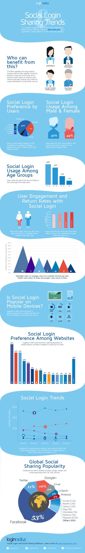 Global Social Login and Sharing Trends | Global Social Login and Sharing Trends | Scoop.it