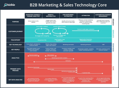 Core Competencies of the Marketing Operations Leader: Setting Up The Marketing & Sales Technology Core [PART 1 of 4] | Customer Enablement & Sales Operations | Scoop.it