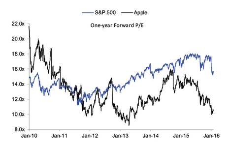 Aranca   Apple 1Q Results: A Lucrative Lull for Long-term Investors?   Business Research   Scoop.it