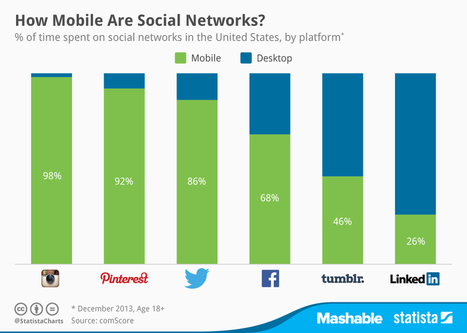 Cómo de móviles son las Redes Sociales #infografia #infographic #socialmedia | Seo, Social Media Marketing | Scoop.it